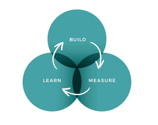liinimarkkinointi_lean_startup_build_measure_learn